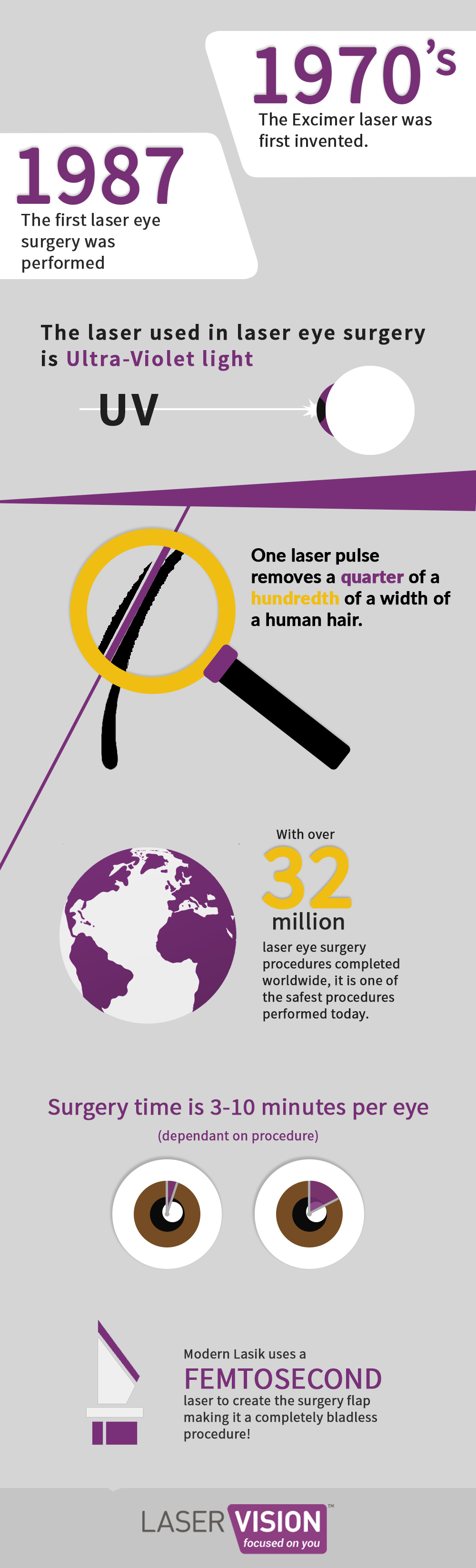 LaserVision Infographic_withoutbanner